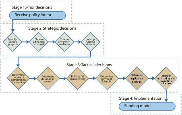 flowchart below gives an overview of the overall process of the design ...