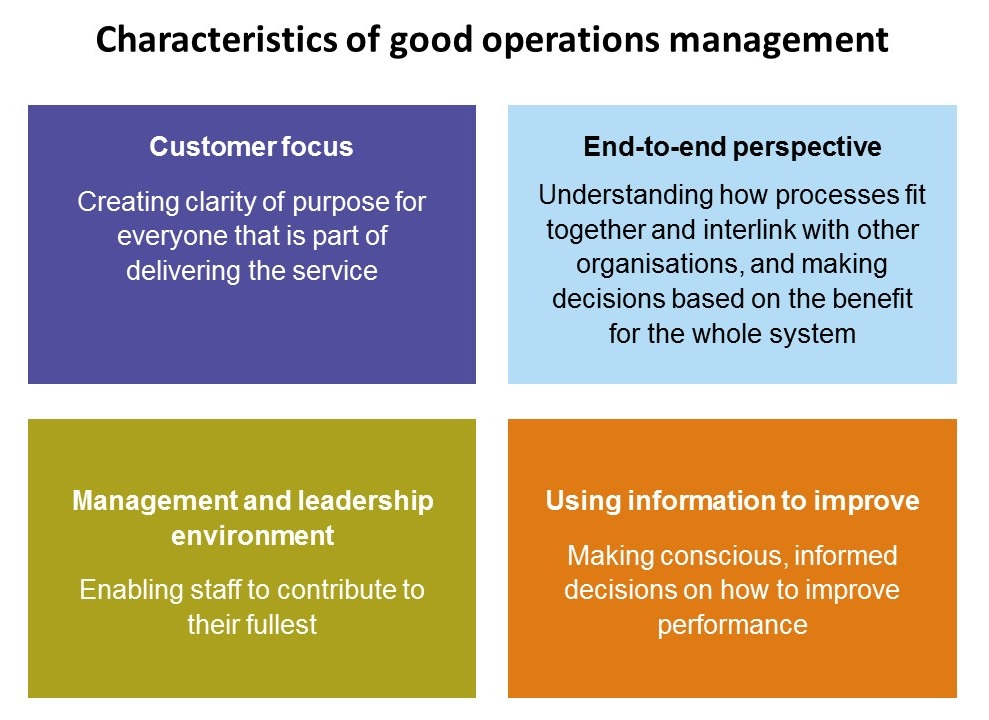 Managing Business Operations