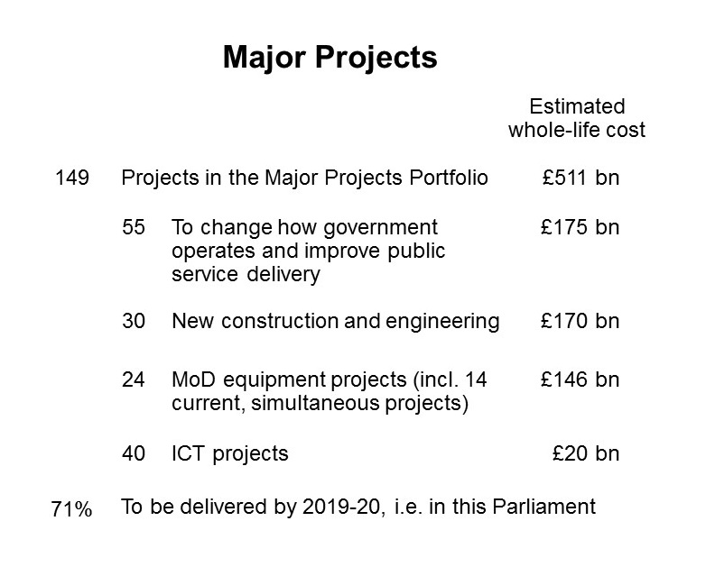 Major projects chart