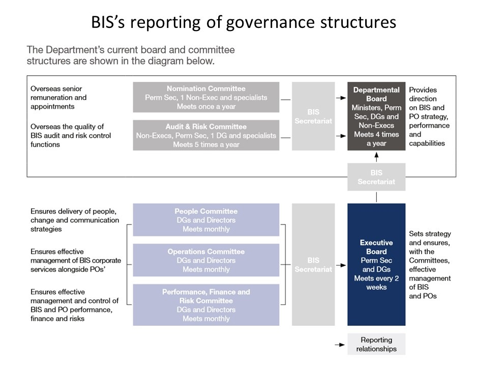 BIS annual report on governance
