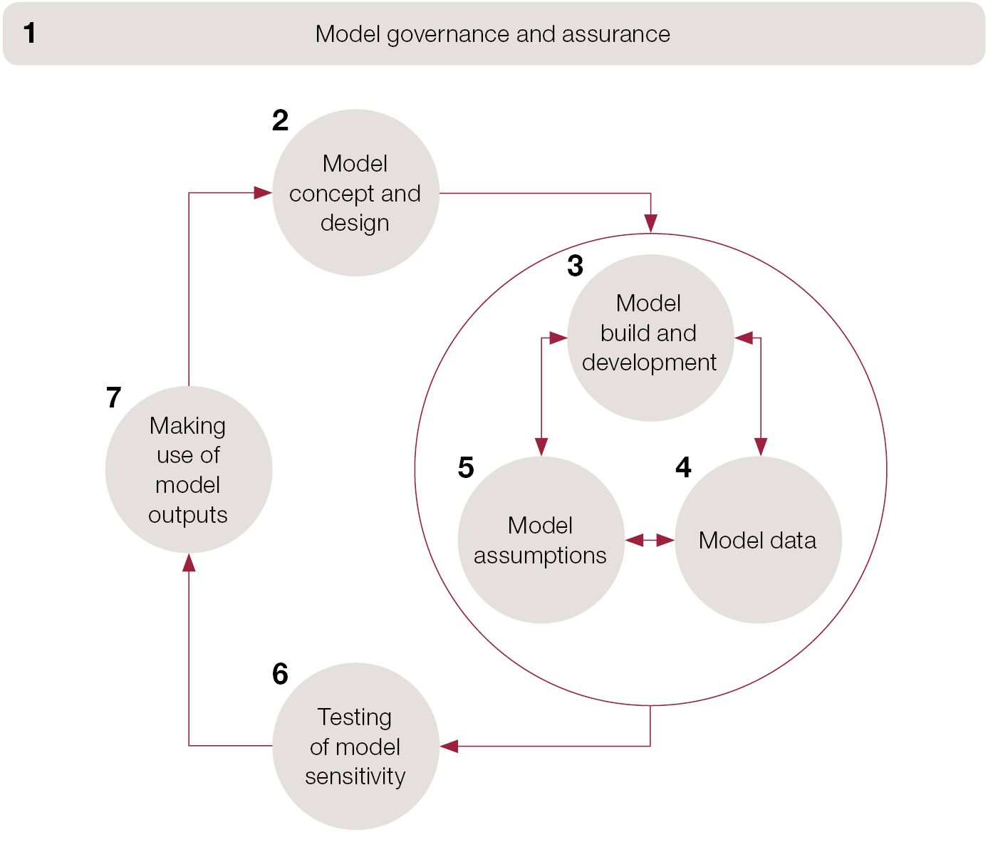 Framework to review models