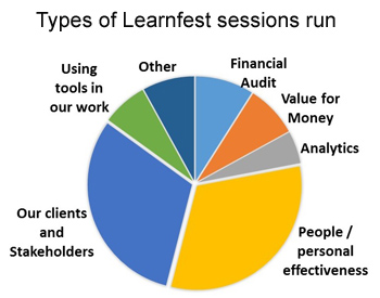 Learnfest sessions run