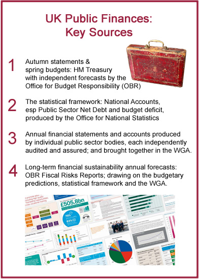 Key public finance sources
