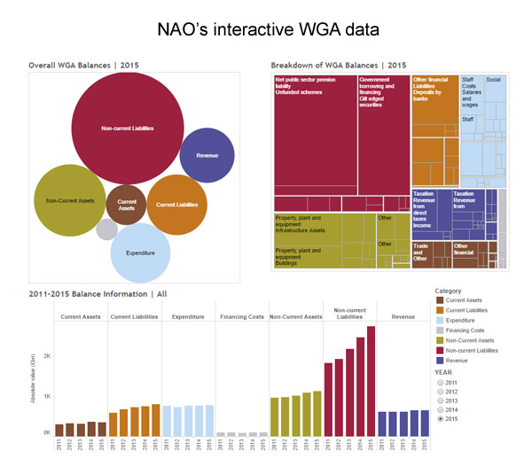 WGA interactive data