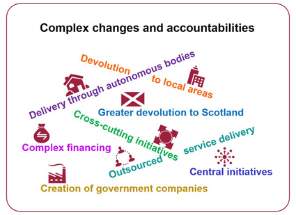 Complex accountabilities