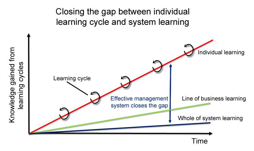 learning-gap