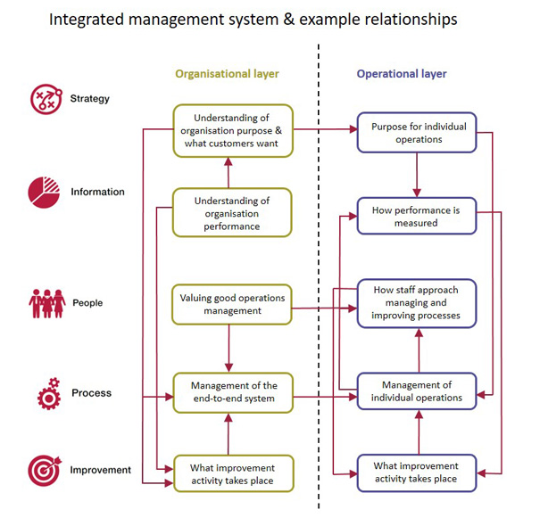 Integrated-mgt-system