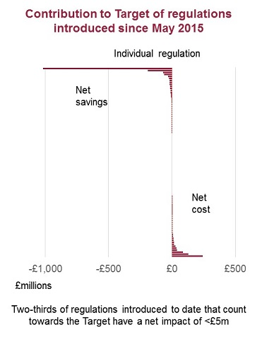 Cutting cost of regulation