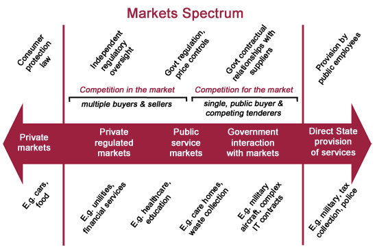 Markets spectrum
