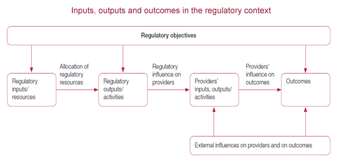 Regulatory influences