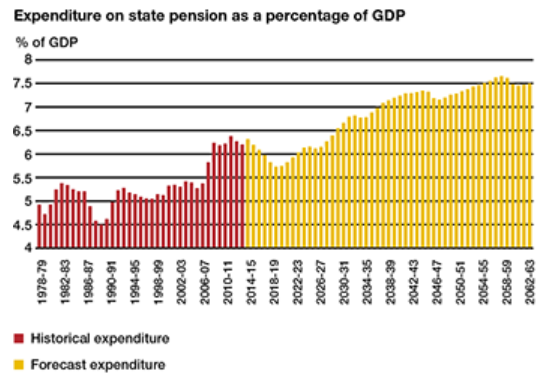 Expenditure on state pension