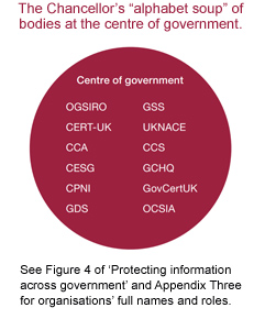 Cyber security organisations
