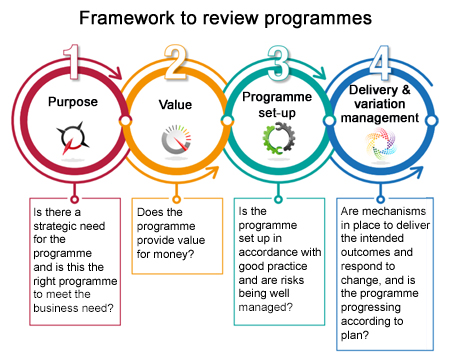 Framework to review programmes