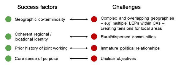 Image showing success factors and challenges