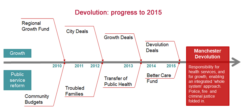 Diagram showing progress from the regional growth fund in 2010 through growth deals to devolution deals in 2015
