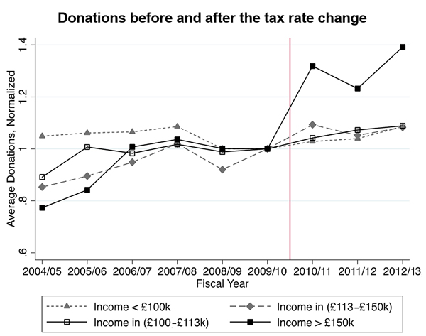 Chart showing increase after 2010 in donations among income-earners over £150,000 pa, but not lower incomes