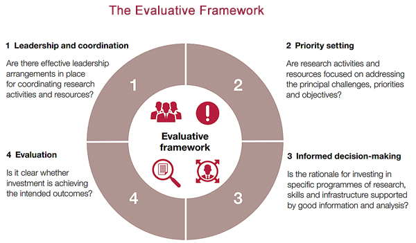 Diagram showing the 4 parts of the evaluative framework - leadership, priority setting, informed decision-making and impact evaluation
