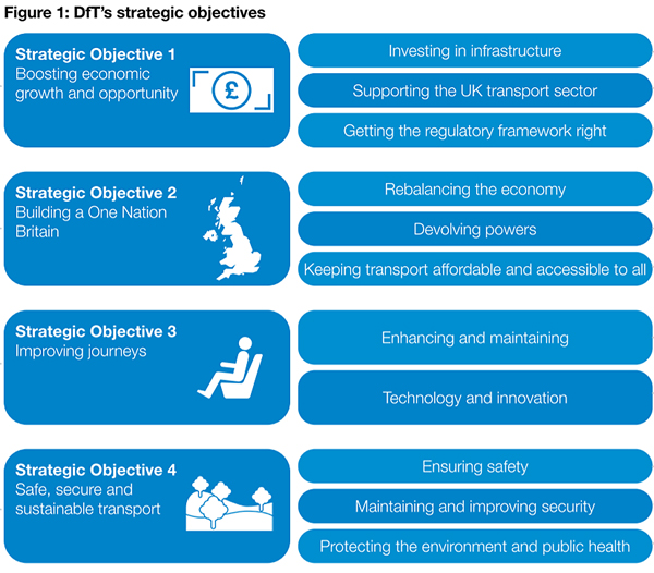 DfT strategic objectives diagram