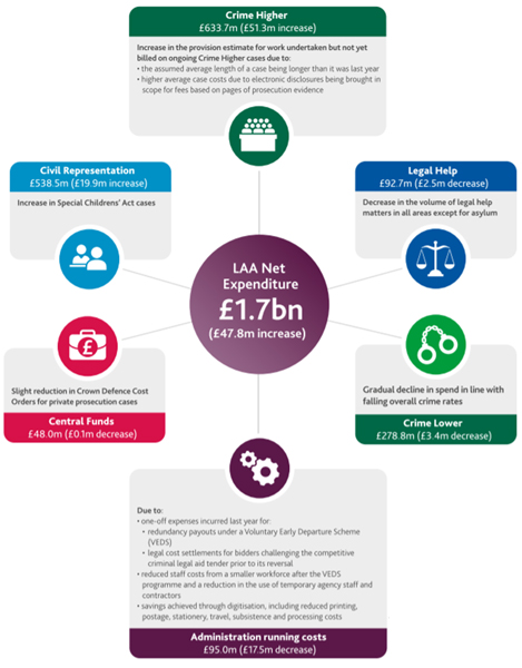 Diagram of Legal Aid Agency spending