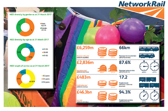Images from Network Rail's winning annual report