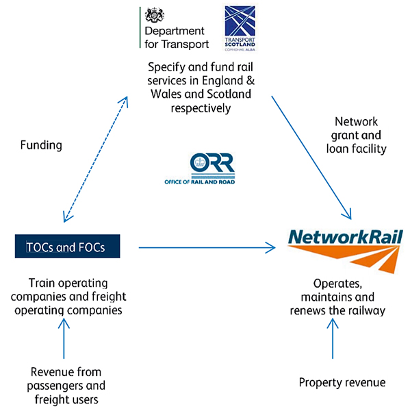 Network Rail's relationship with other organisations