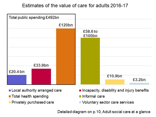 Chart showing spend on publicly and privately funded care