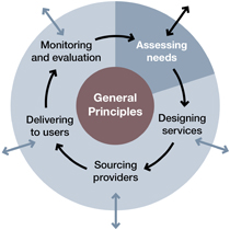 A model of the commissioning process - Assessing Needs
