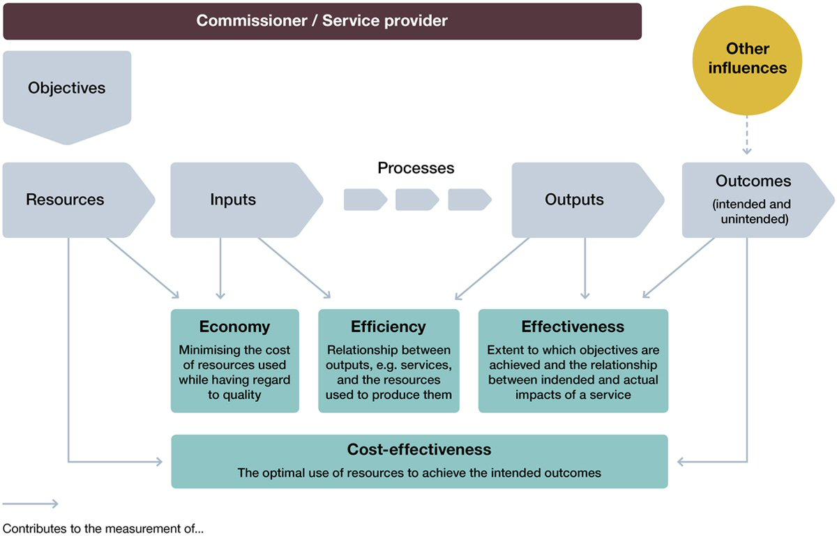 Assessing Value For Money Successful Commissioning Toolkit