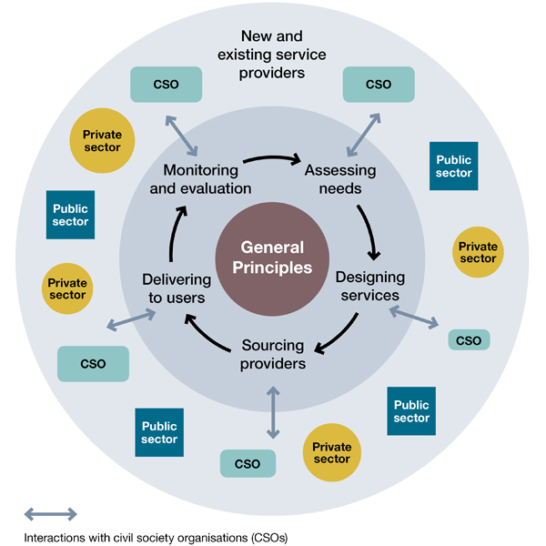 A model of the commissioning environment, process and interactions with civil society organisations (CSOs)
