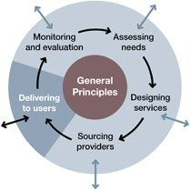 A model of the commissioning process - delivering to users