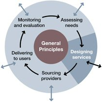 Designing services diagram
