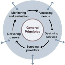 A model of the commissioning process - general principles