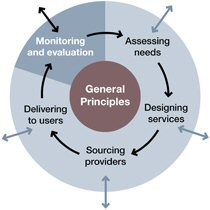 A model of the commissioning process - monitoring and evaluation