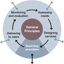 A model of the commissioning process - sourcing providers