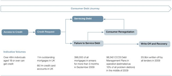 The consumer debt journey – click image for a larger version (jpeg – 59KB, new window)