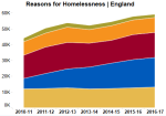 Homelessness graph - decorative only