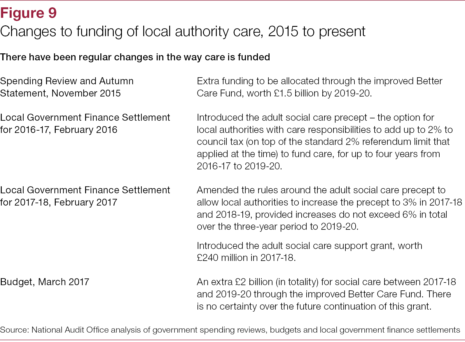 Report Images. 3 key facts adult social care workforce in England