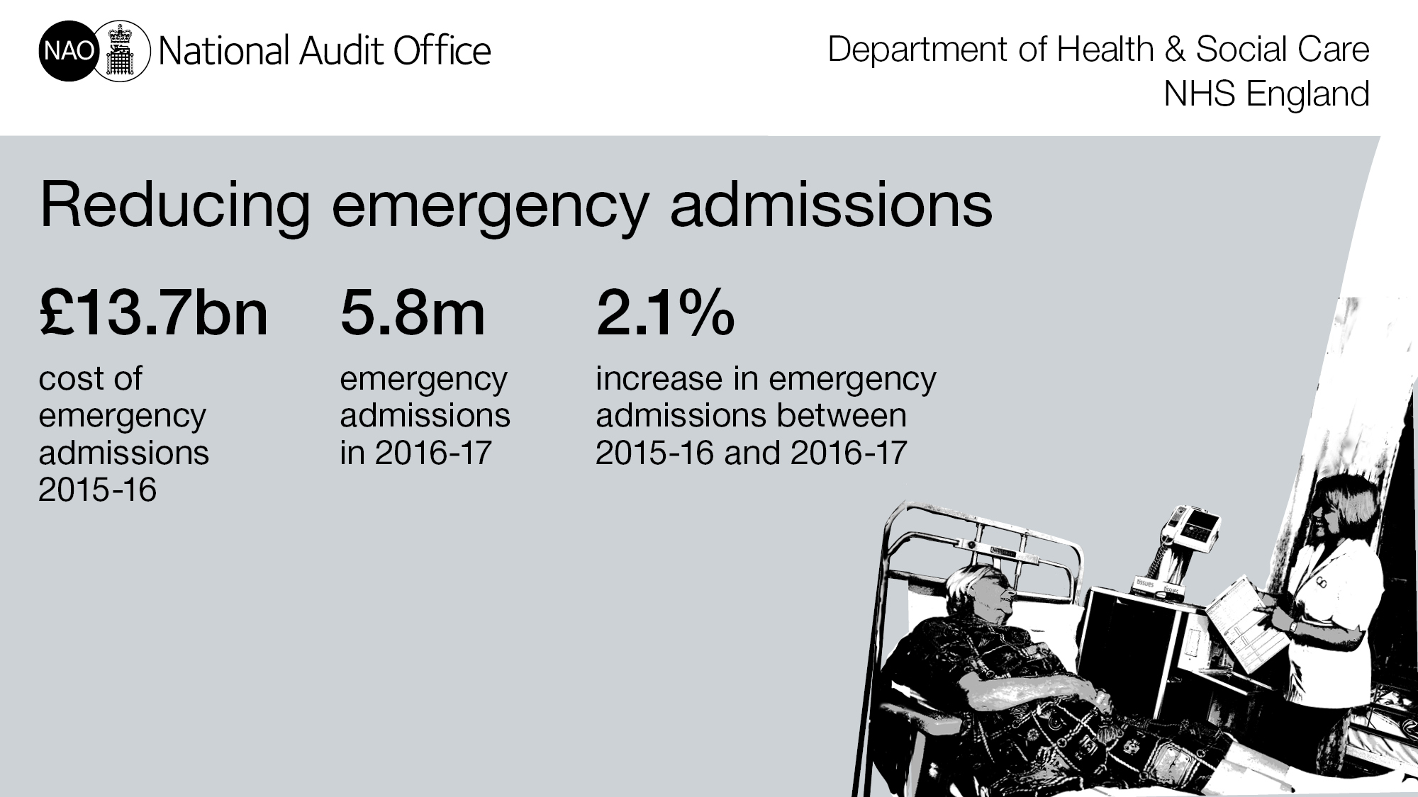 3 Key facts - Reducing hospital admissions