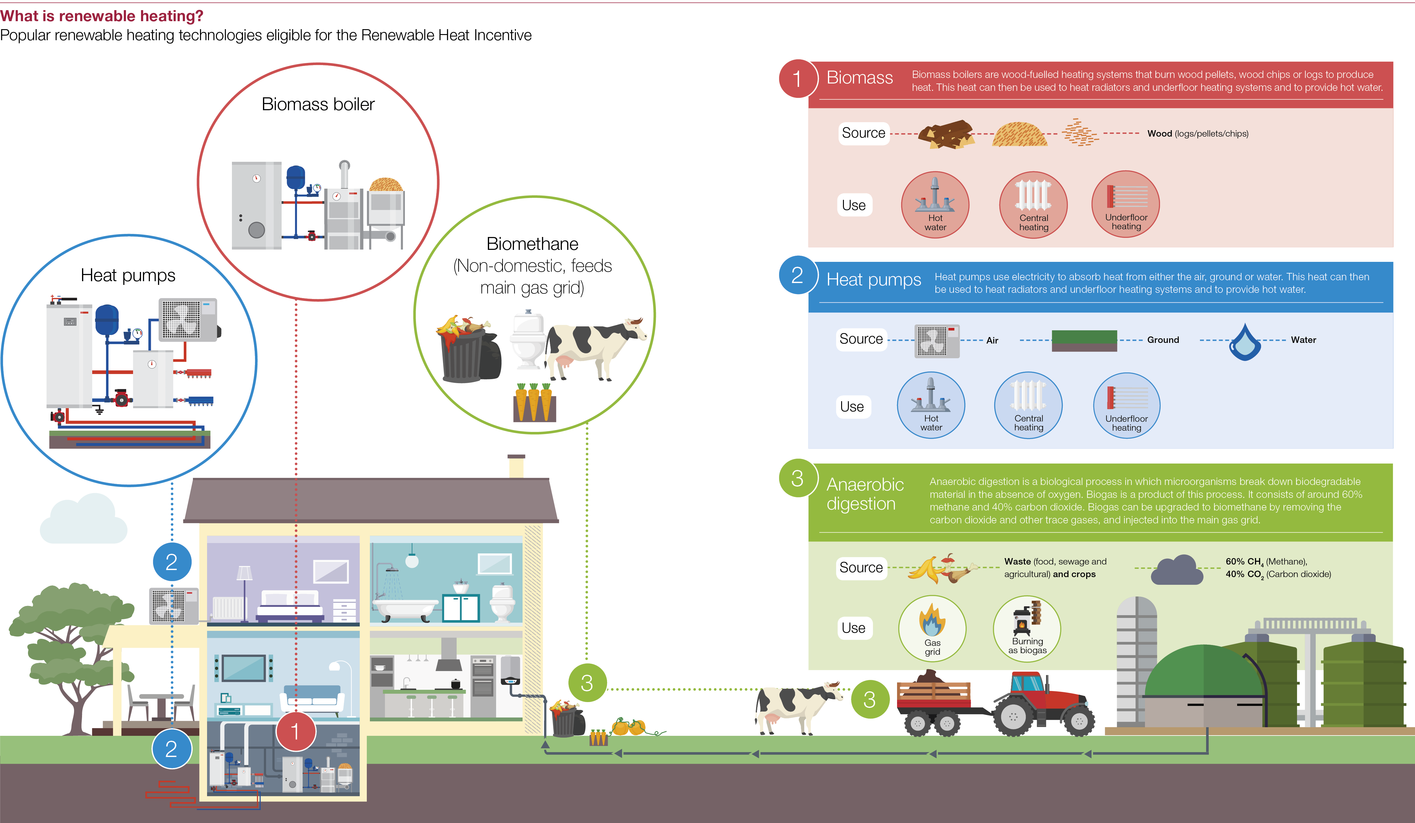 What Are Renewable Energy Heating Systems Vacuumevacuatedtubediagram Is