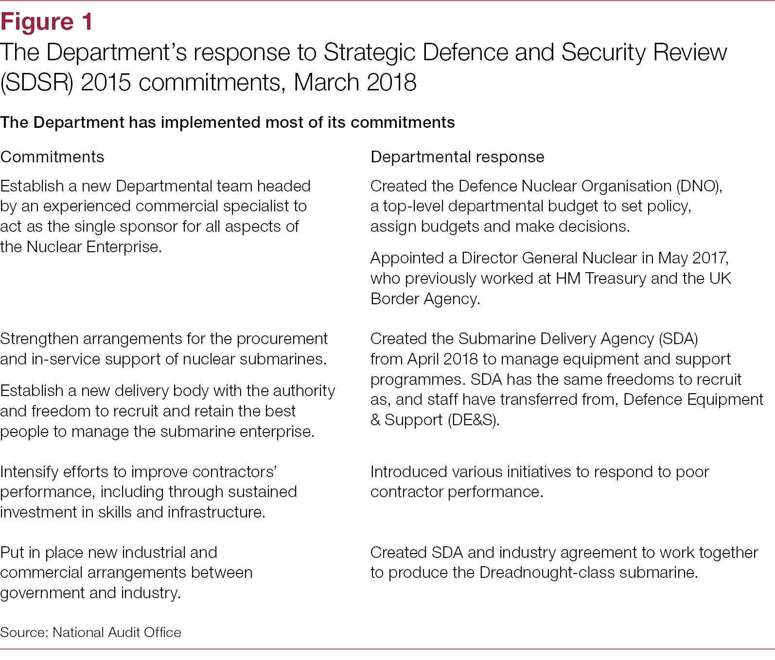 The Defence Nuclear Enterprise A Landscape Review National Audit