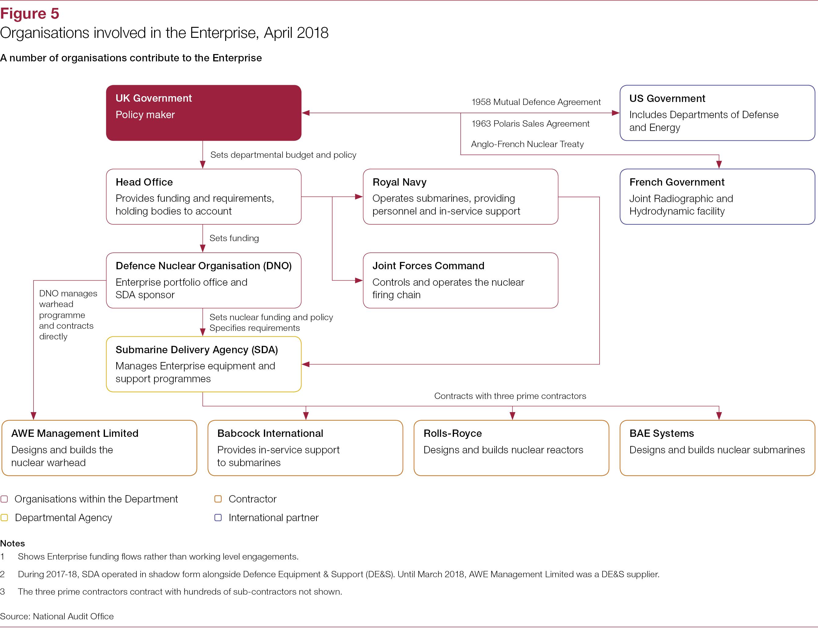 Figure 5 The Defence Enterprise A Landscape Review National Audit