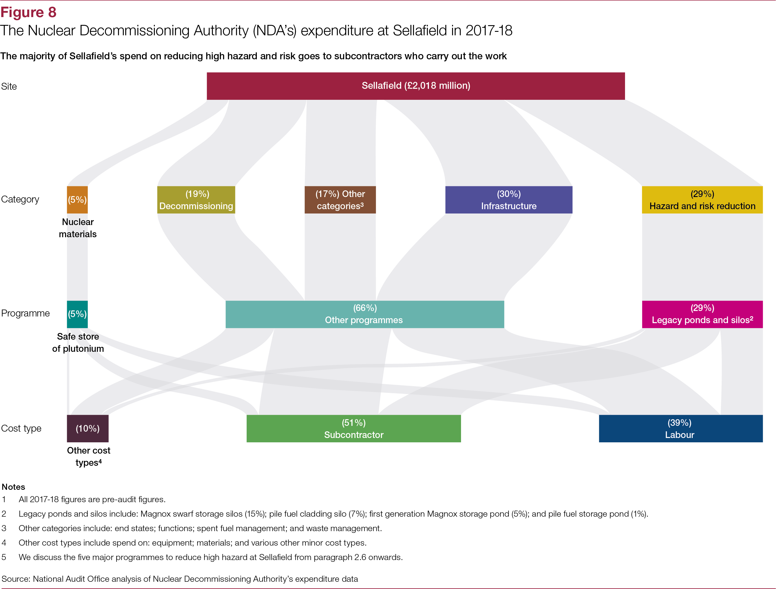 The Nuclear Decommissioning Authority Progress With