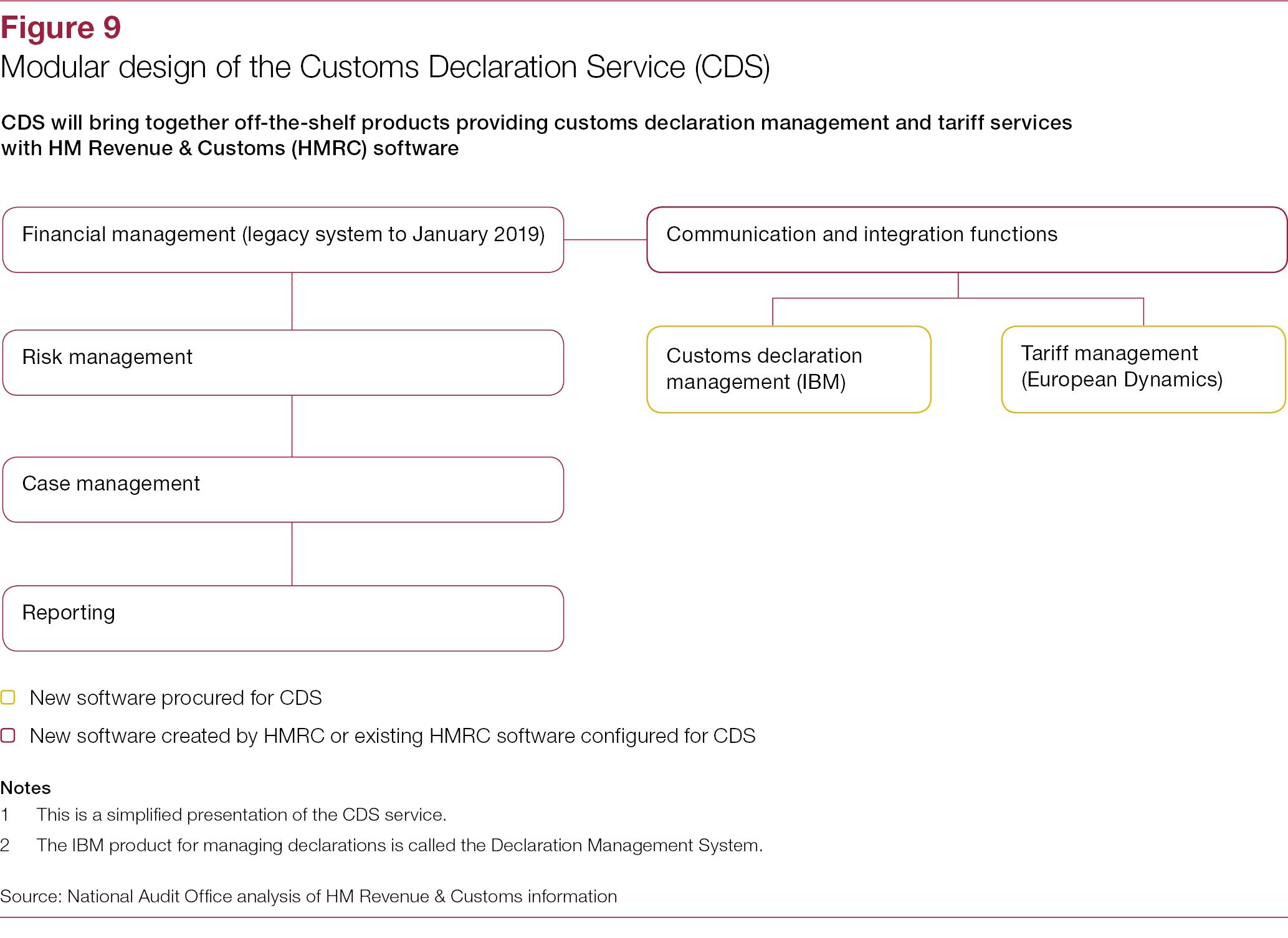 The customs declaration service a progress update national audit figure 9 the customs declaration service a progress update altavistaventures Images
