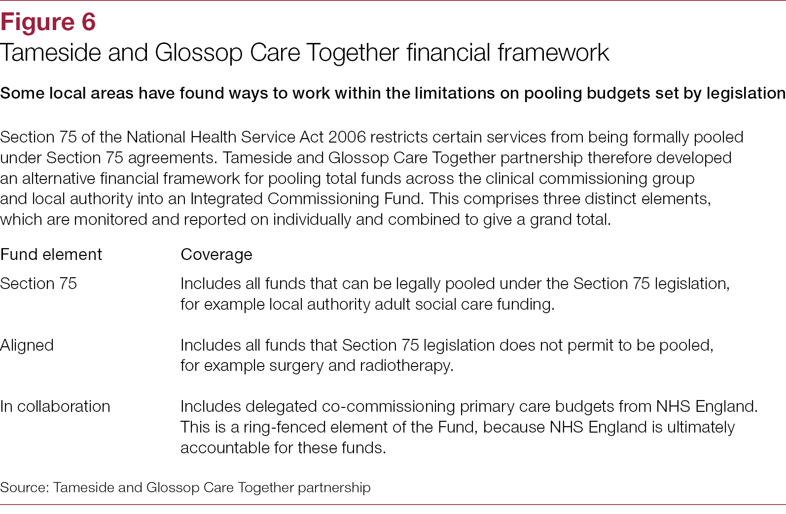 Financing An Enement Ring | Figure 6 The Health And Social Care Interface National Audit