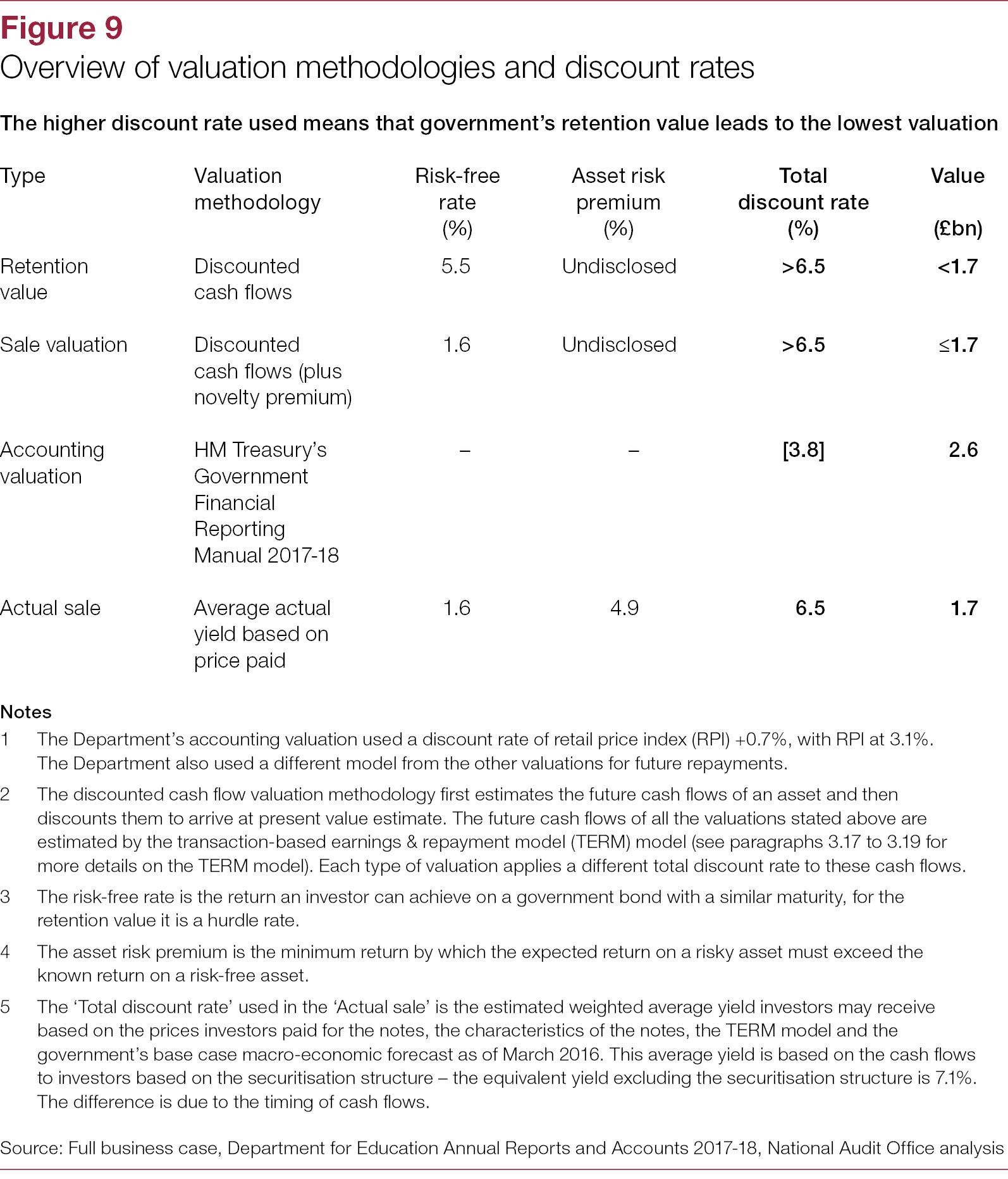 The sale of student loans - National Audit Office (NAO) Report