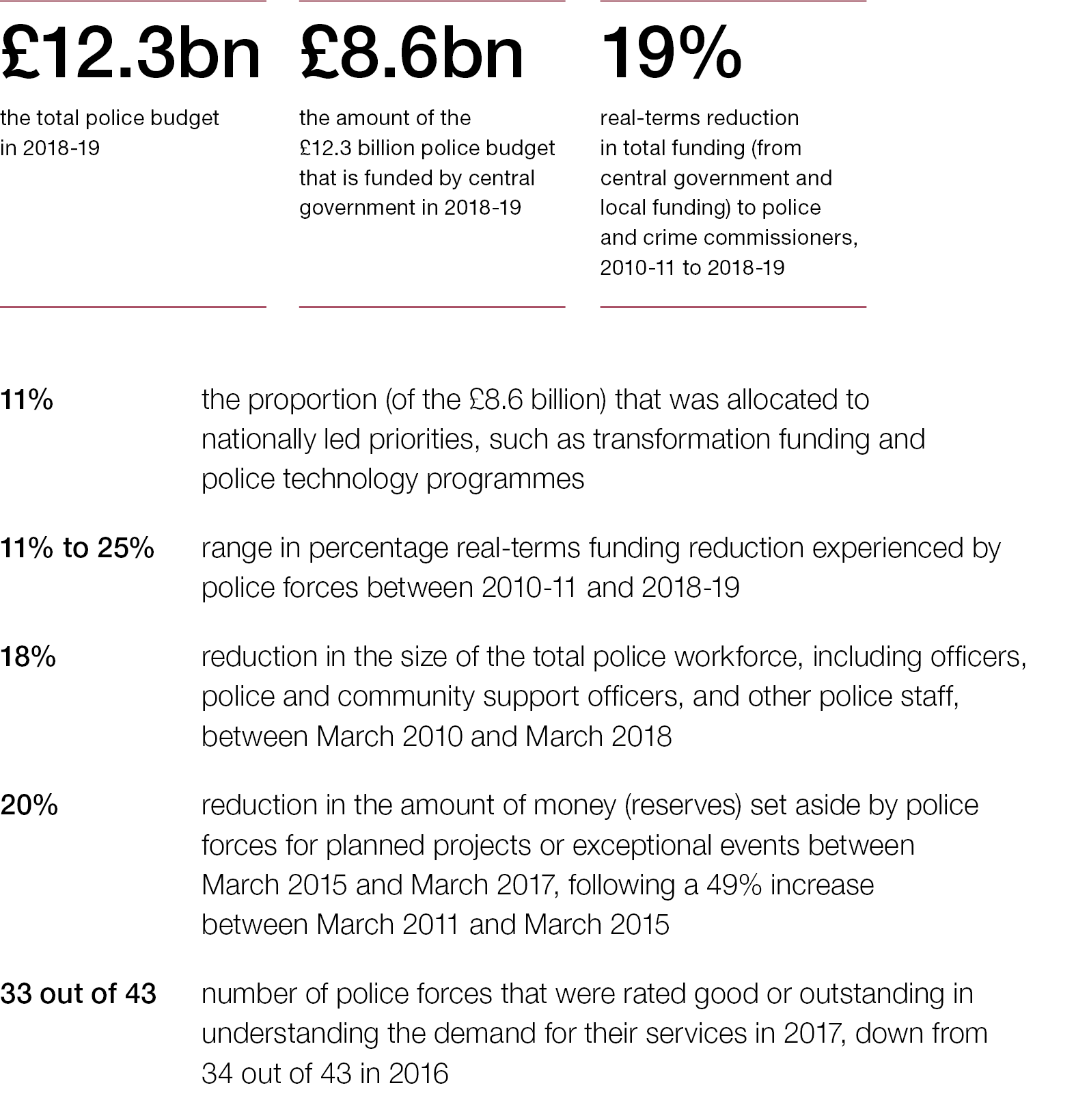Financial Sustainability Of Police Forces In England And