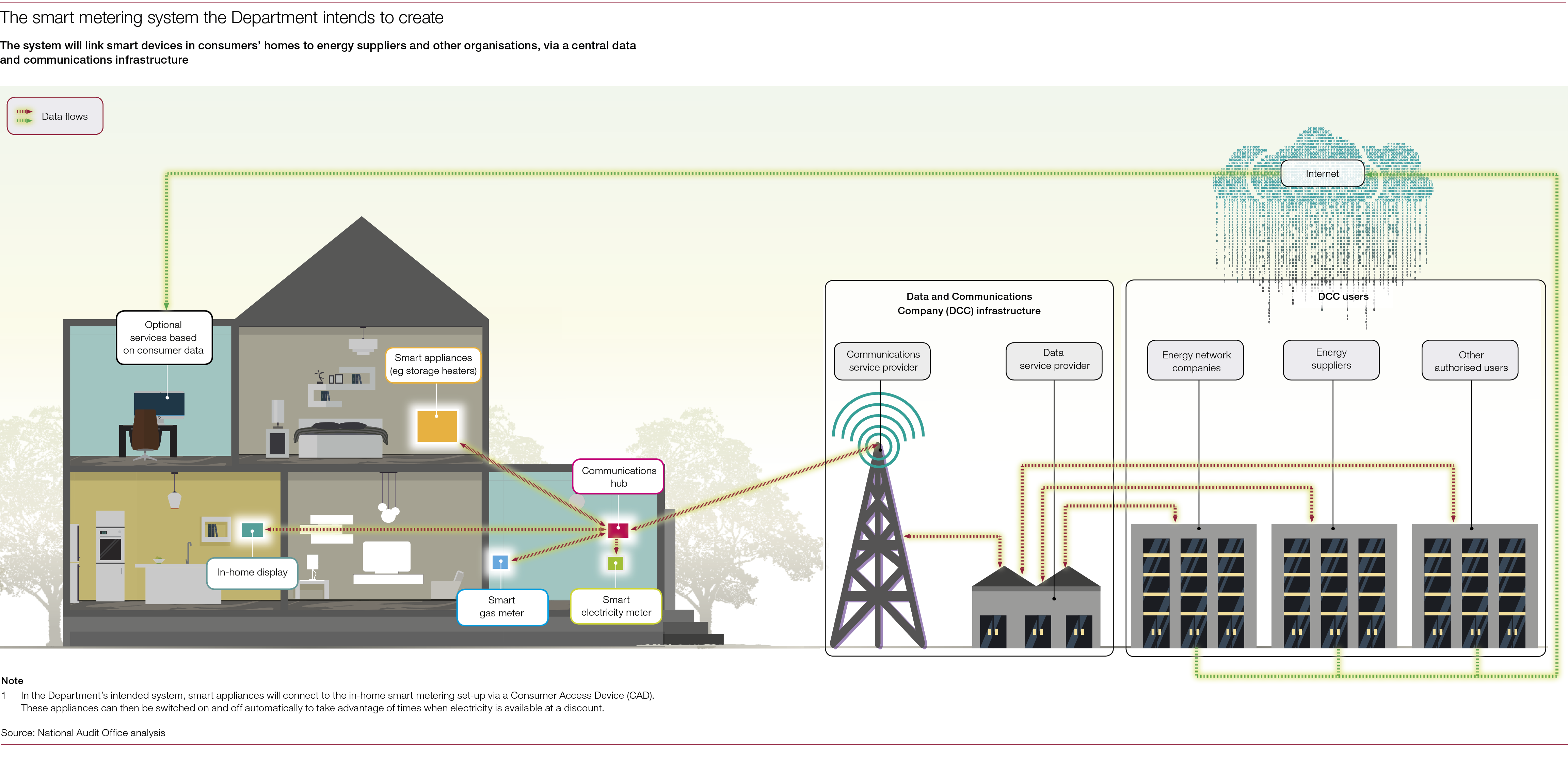 Rolling out smart meters - National Audit Office (NAO) Report