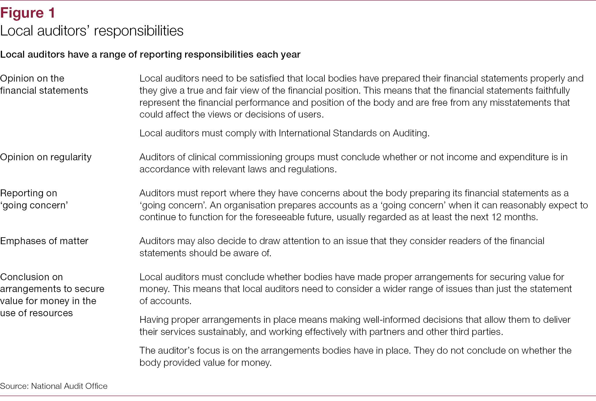 Local auditor reporting in England 2018 - National Audit