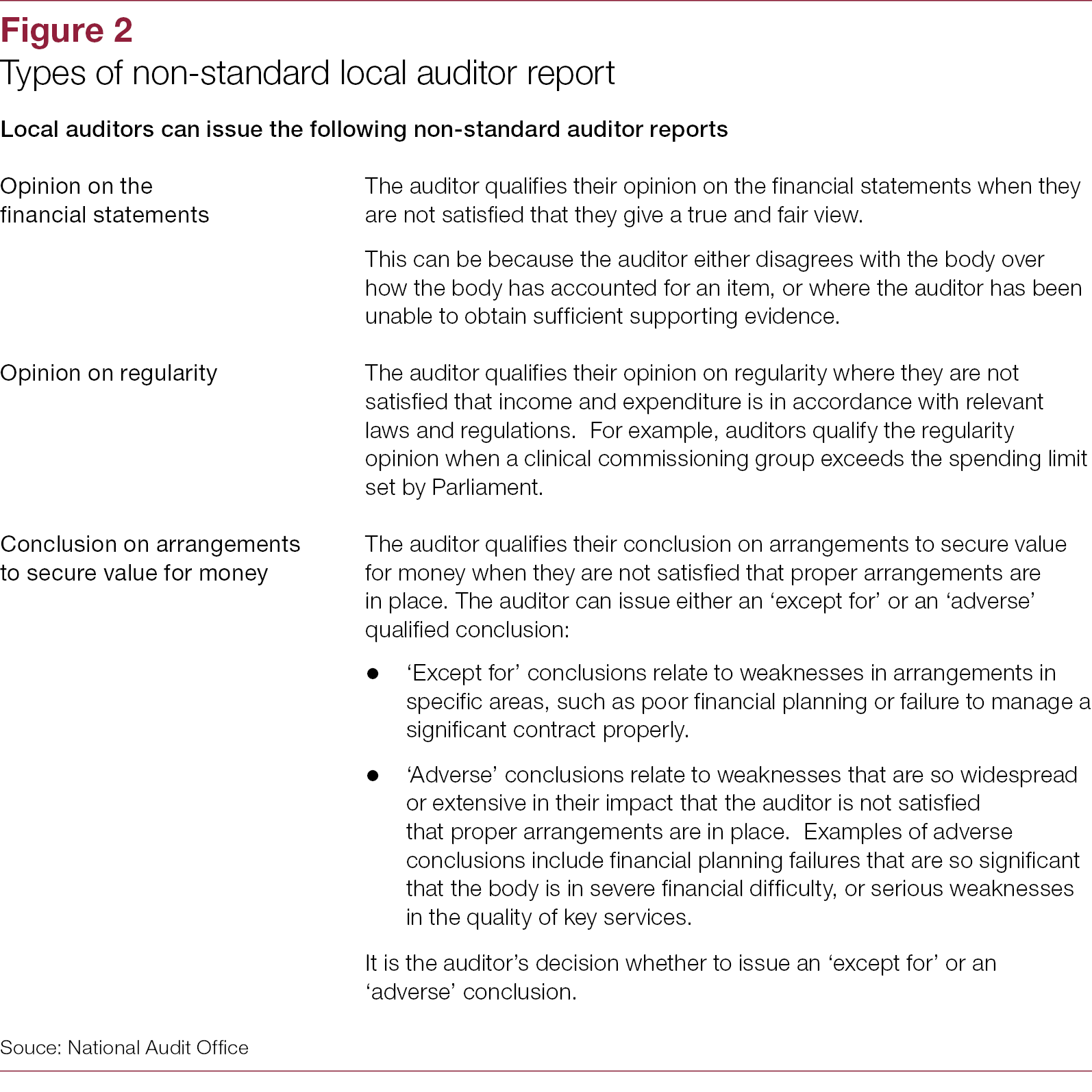 Figure 2-Local auditor reporting in England 2018 - National