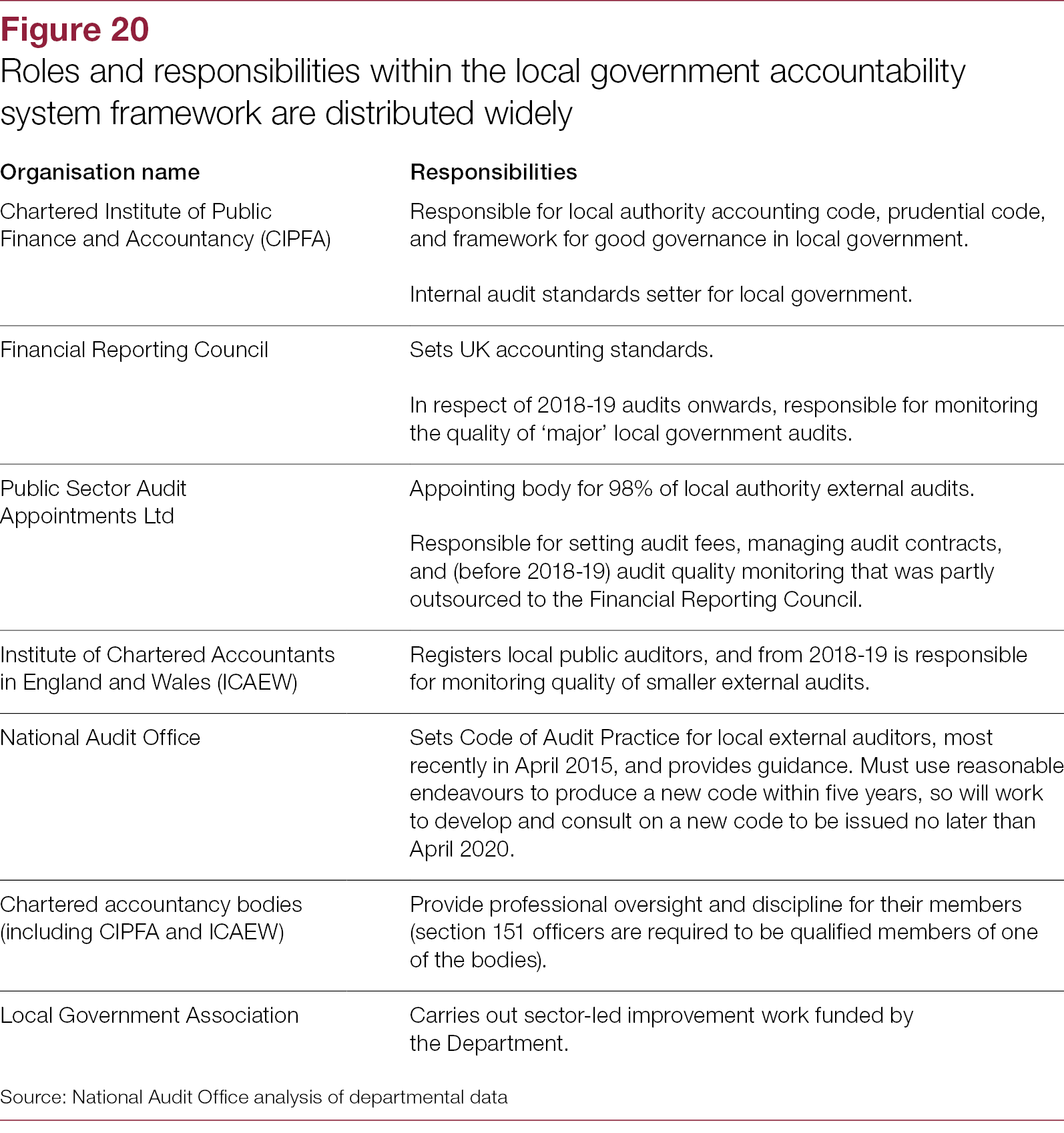 Local authority governance - National Audit Office (NAO) Report